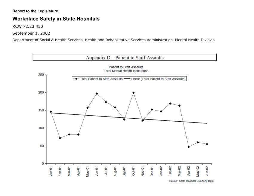 Patient Assaults 2001_2002